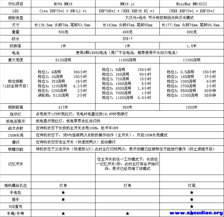MM18三款对比.png